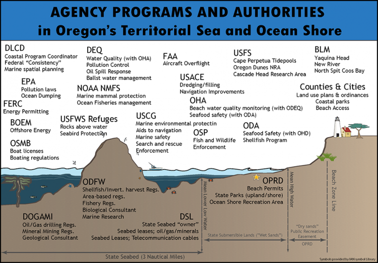Figure depicting agency programs and authorities for Oregon's state waters and ocean shores.